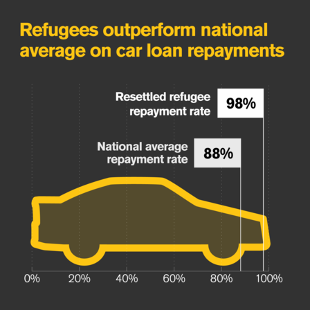 Refugee car loan repayments
